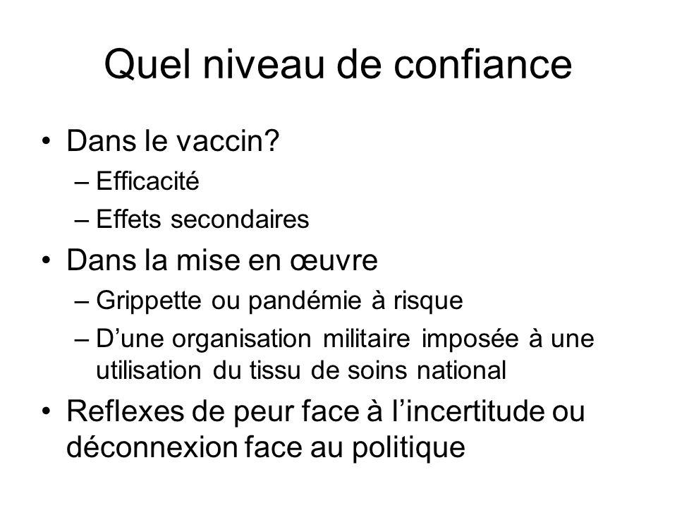Quel niveau de confiance Dans le vaccin? –Efficacité –Effets secondaires Dans la mise en œuvre –Grippette ou pandémie à risque –Dune organisation mili