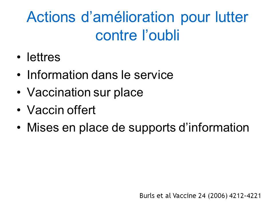 Actions damélioration pour lutter contre loubli lettres Information dans le service Vaccination sur place Vaccin offert Mises en place de supports din