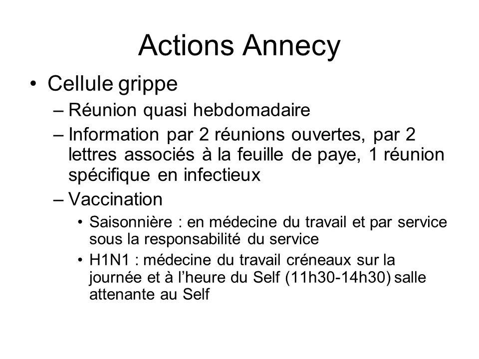 vaccination grippe à Annecy Grippe saisonnière 2009-2010 597/3109 : 19% Grippe pandémique : du 20/10/2009 au 31/01/2010 902/3266 (27,6%) membres du personnel vaccinés médical et non médical 195 professionnels de santé libéraux 120 personnes de lentourage des agents