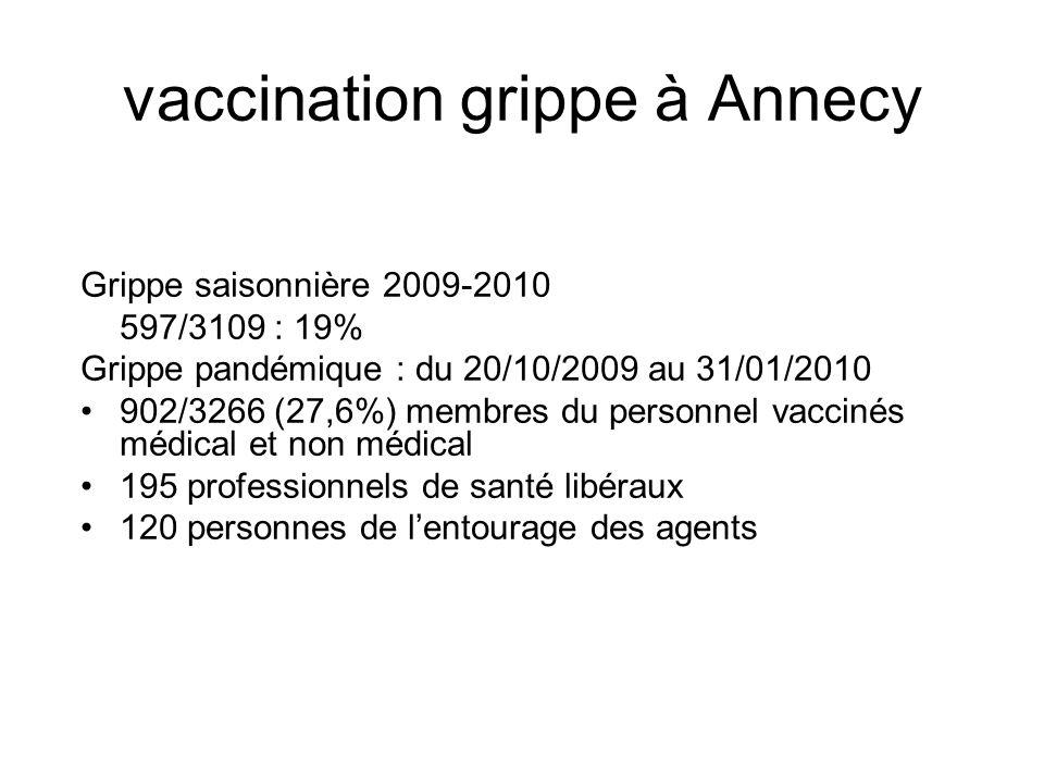 vaccination grippe à Annecy Grippe saisonnière 2009-2010 597/3109 : 19% Grippe pandémique : du 20/10/2009 au 31/01/2010 902/3266 (27,6%) membres du pe