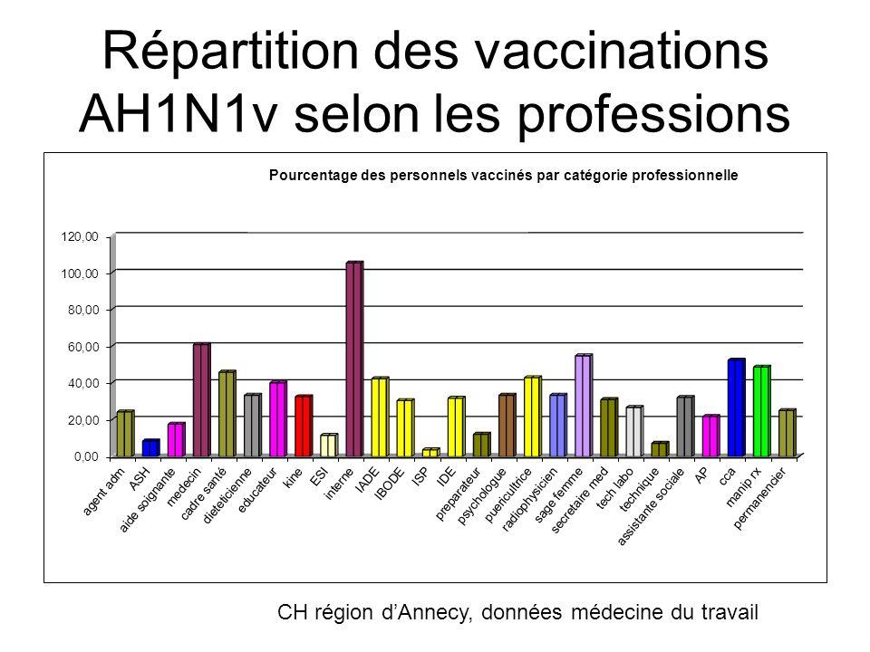 Répartition des vaccinations AH1N1v selon les professions CH région dAnnecy, données médecine du travail