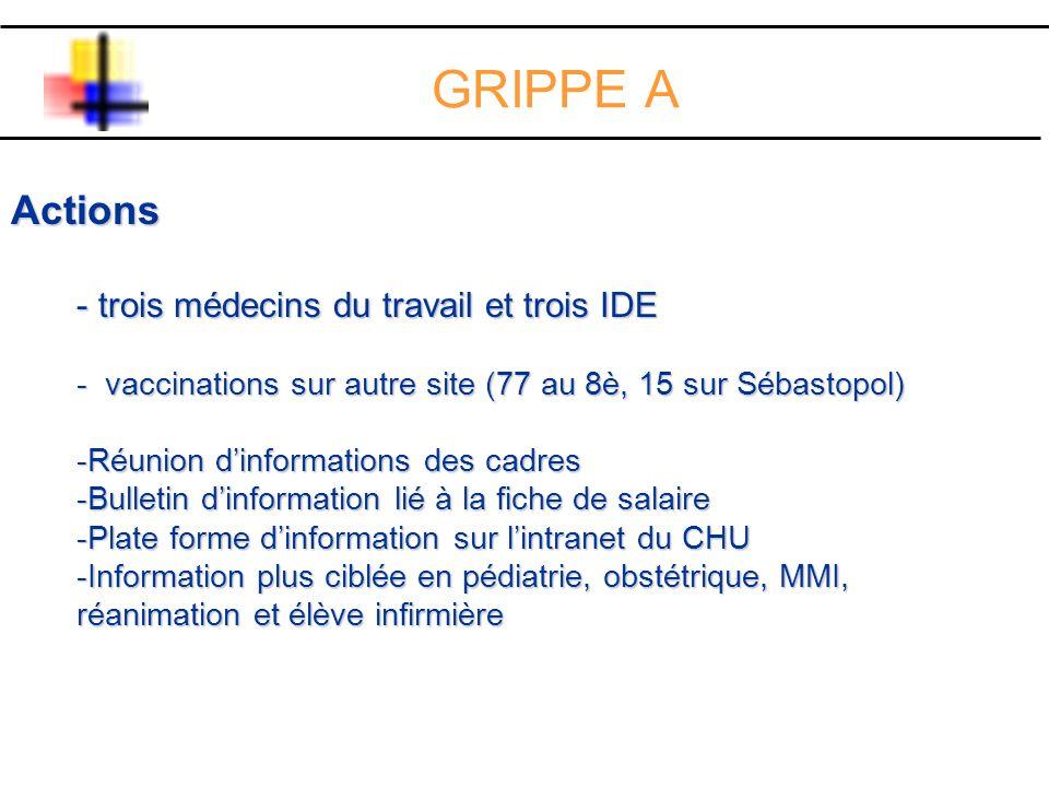 GRIPPE A 2 310 = 32 % des personnels Professionnels médicaux Professionnels médicaux - 585 médecins = 57,5% des médecins (dont 302 grippe saisonière également) - 358 étudiants médicaux = 55 % des étudiants (dont 155 grippe saisonnière également) - 943 professionnels médicaux = 56,5 % des professionnels médicaux (entre 1/2 et 2/3)