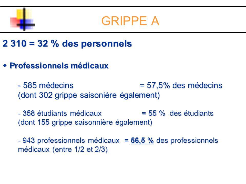 GRIPPE A 2 310 = 32 % des personnels Professionnels médicaux Professionnels médicaux - 585 médecins = 57,5% des médecins (dont 302 grippe saisonière é