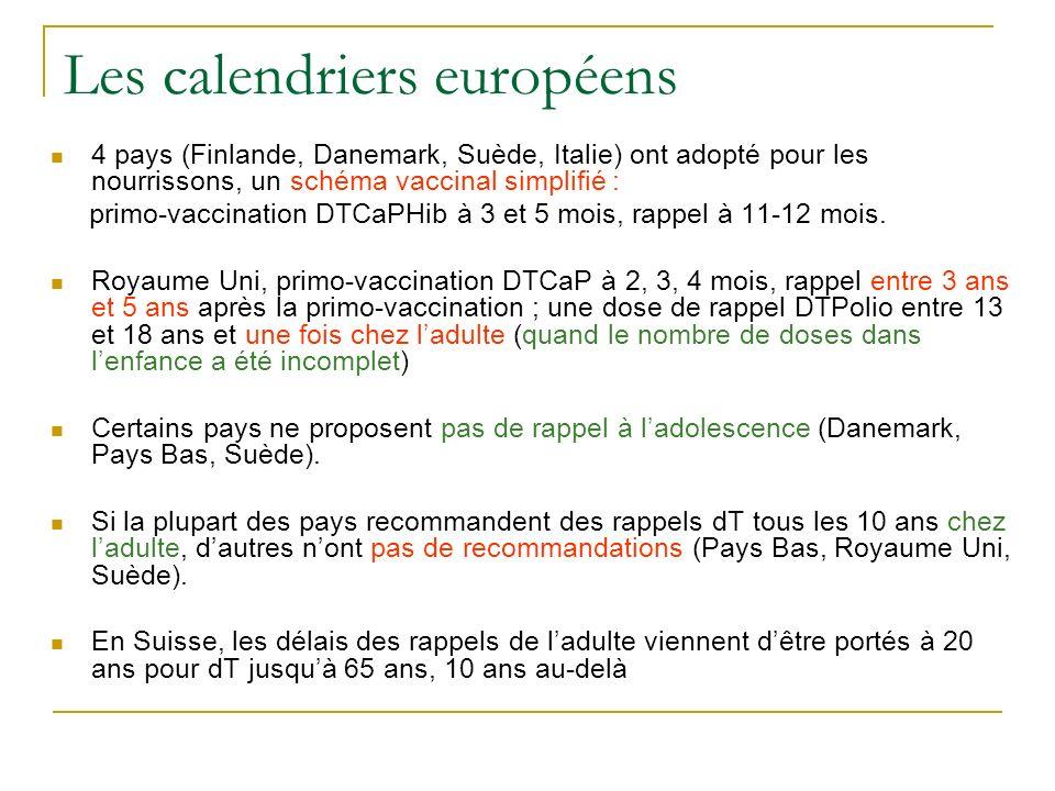 Couvertures vaccinales en France Nourrissons à 24 mois DTCaP > 98% (3 doses) et 91% (3 doses et un rappel) Hib 97% (3 doses) et 90% (3 doses et un rappel) Enfants dâge scolaire 6 ans: 96% (DTP), 94% (Ca) 11 ans: 91% (DTP), 91% (Ca) 15 ans: 81% (DTP), 57% (Ca) Adultes (dTP) Couvertures basses et sabaissent avec lâge Fréquente méconnaissance du statut vaccinal