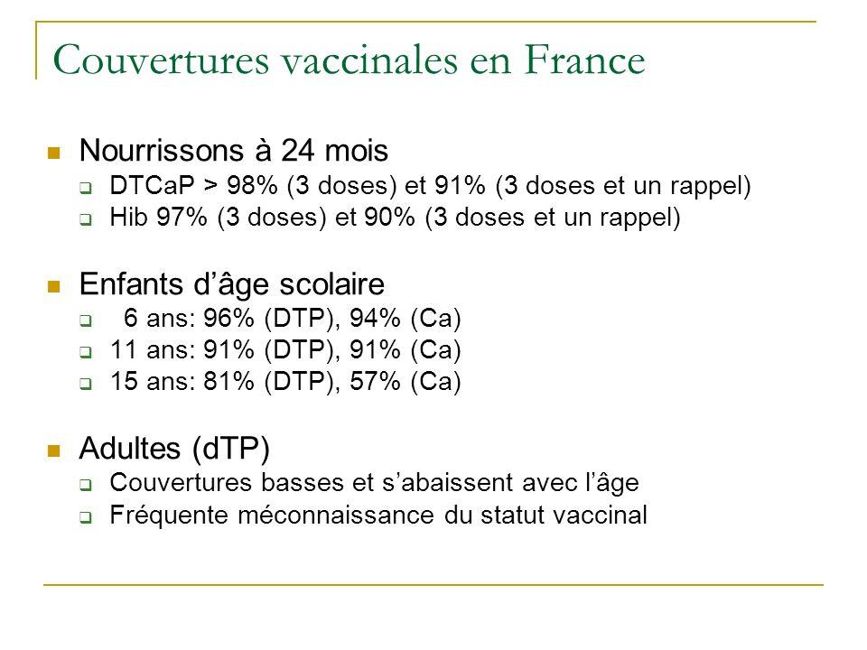 Période de transition (adultes) Après l âge de 25 ans, le recalage se fait sur le prochain RDV vaccinal en respectant les règles suivantes : 1°) Intervalle dau moins 5 ans par rapport au dernier rappel.