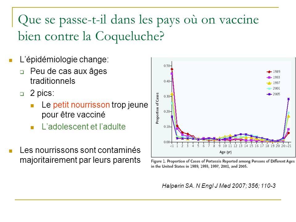 Le Nouveau Calendrier Vaccinal 2013 en population générale 2 mois DTCaP-Hib-Hépatite B + PCV 4 mois DTCaP-Hib-Hépatite B + PCV 11 mois DTCaP-Hib-Hépatite B + PCV 12 mois ROR (1) + MenC conjugué 16-18 moisROR (2) 6 ansDTCaP 11-13 ansdTcaP + HPV (11- 14 ans filles) 25 ansdTcaP (ou dTP) 45 ans dTP 65 ans dTP + grippe 75 ans puis tous les 10 ans dTP + grippe