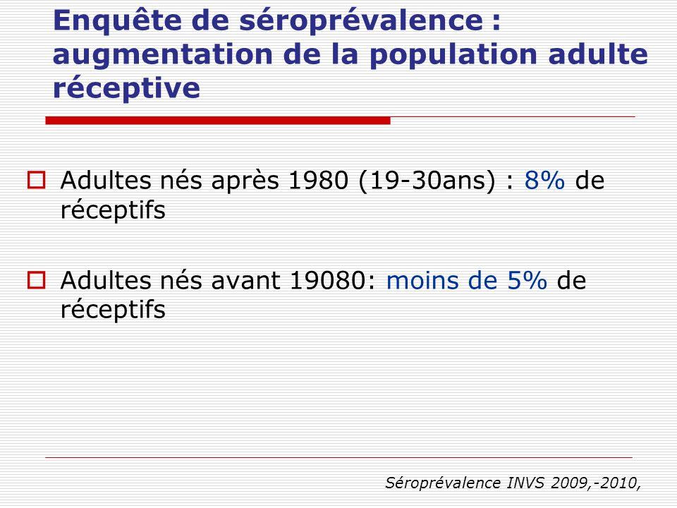 Enquête de séroprévalence : augmentation de la population adulte réceptive Adultes nés après 1980 (19-30ans) : 8% de réceptifs Adultes nés avant 19080