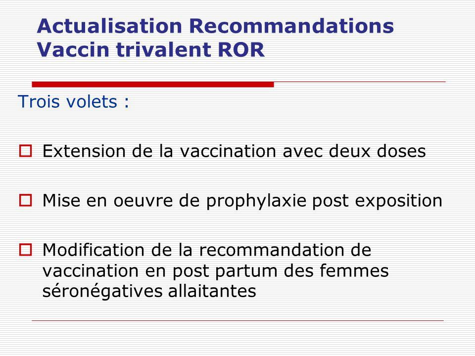 Actualisation Recommandations Vaccin trivalent ROR Trois volets : Extension de la vaccination avec deux doses Mise en oeuvre de prophylaxie post expos