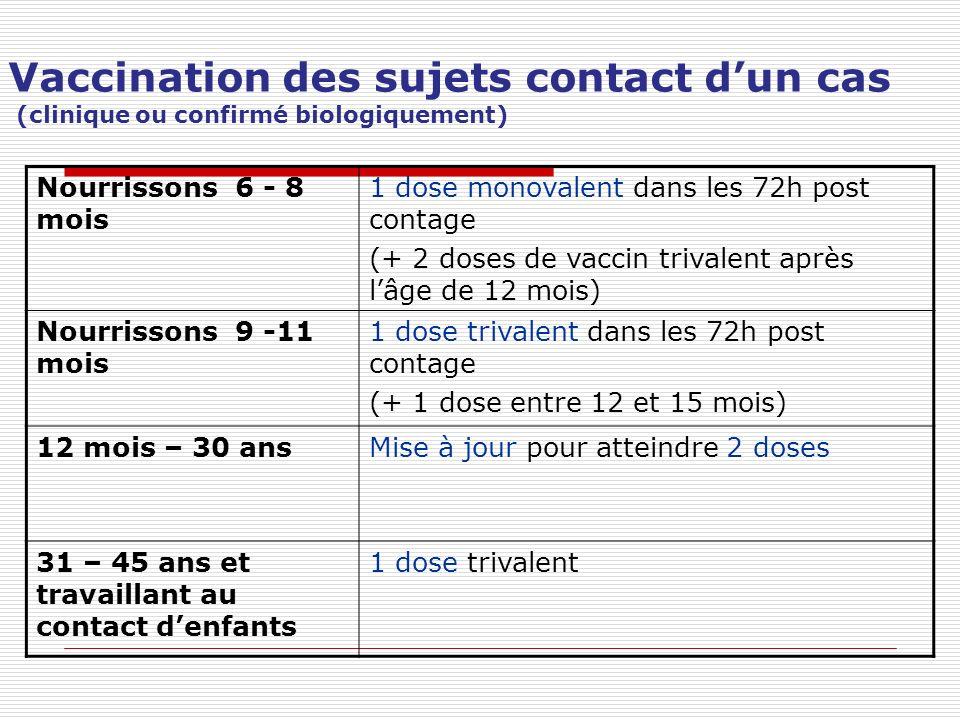 Vaccination des sujets contact dun cas (clinique ou confirmé biologiquement) Nourrissons 6 - 8 mois 1 dose monovalent dans les 72h post contage (+ 2 d