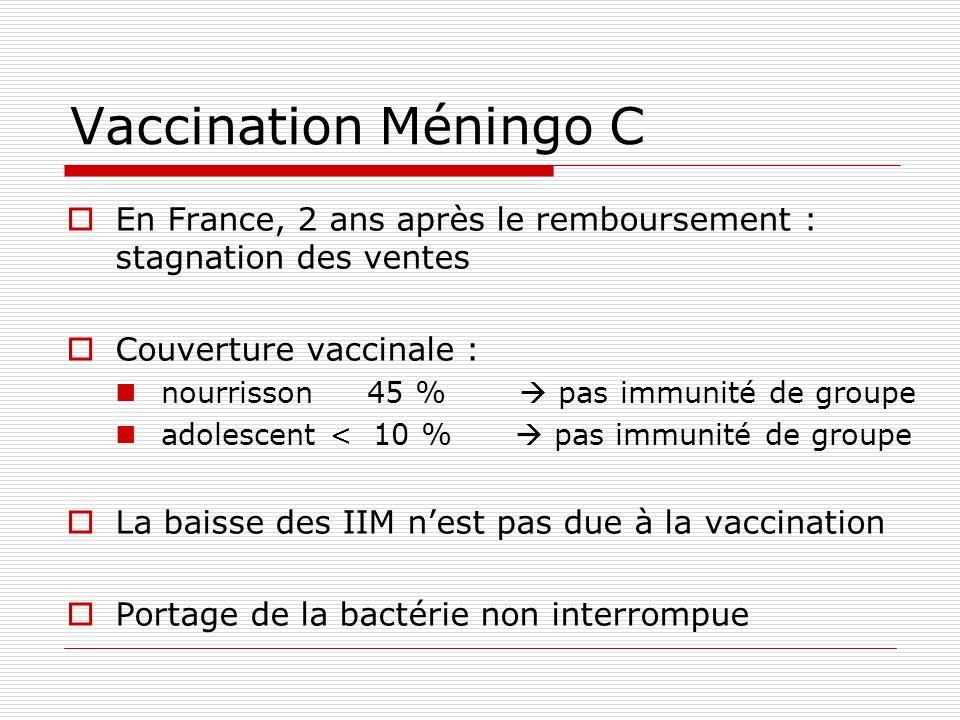 Vaccination Méningo C En France, 2 ans après le remboursement : stagnation des ventes Couverture vaccinale : nourrisson 45 % pas immunité de groupe ad