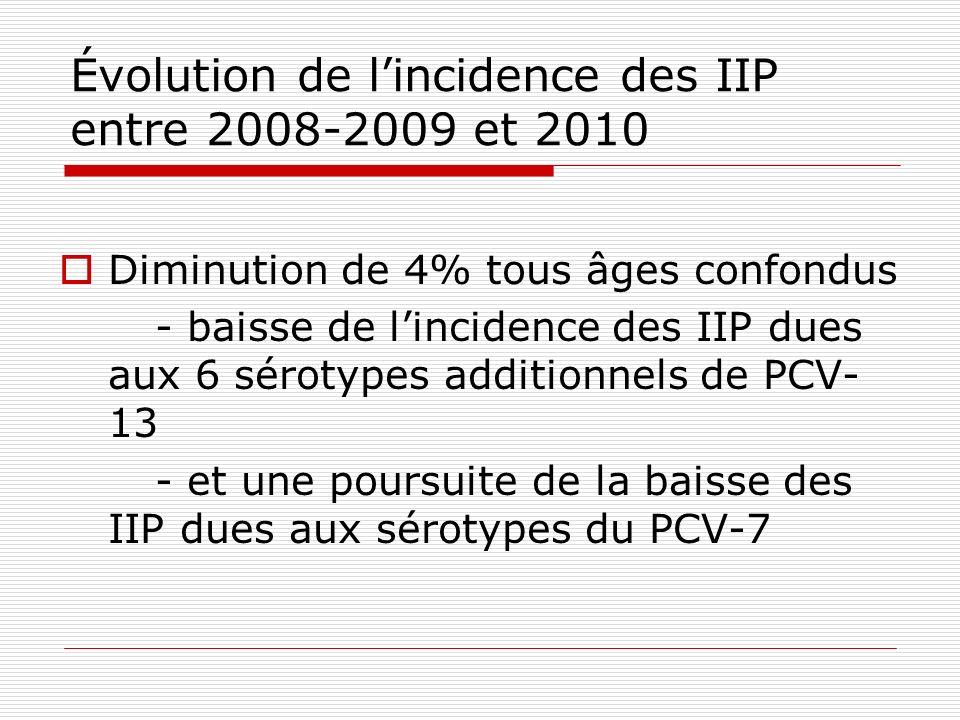 Évolution de lincidence des IIP entre 2008-2009 et 2010 Diminution de 4% tous âges confondus - baisse de lincidence des IIP dues aux 6 sérotypes addit