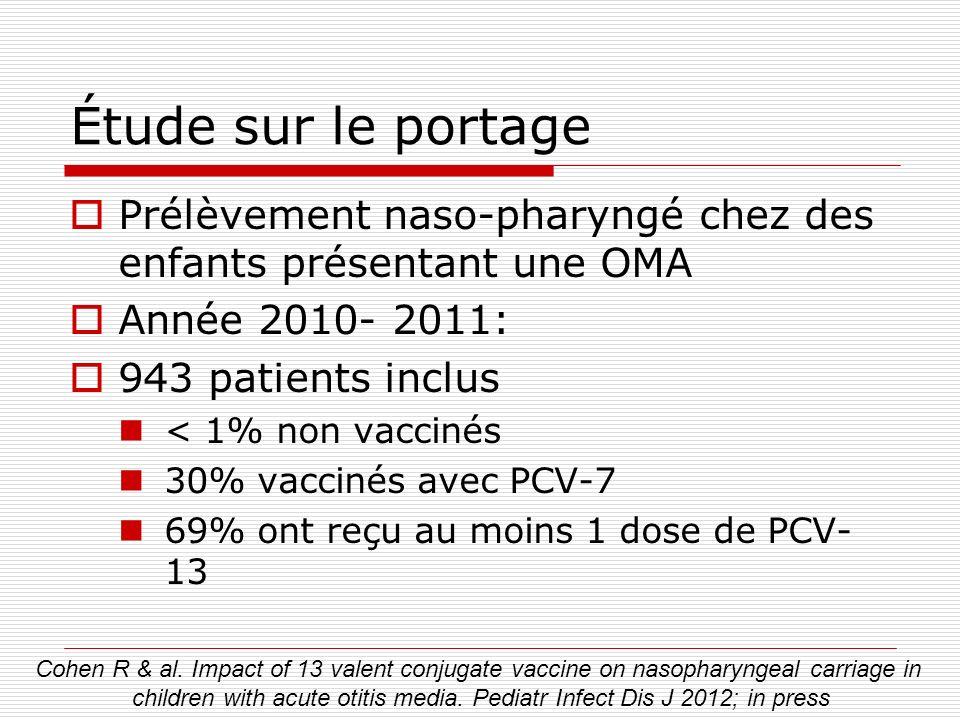 Étude sur le portage Prélèvement naso-pharyngé chez des enfants présentant une OMA Année 2010- 2011: 943 patients inclus < 1% non vaccinés 30% vacciné