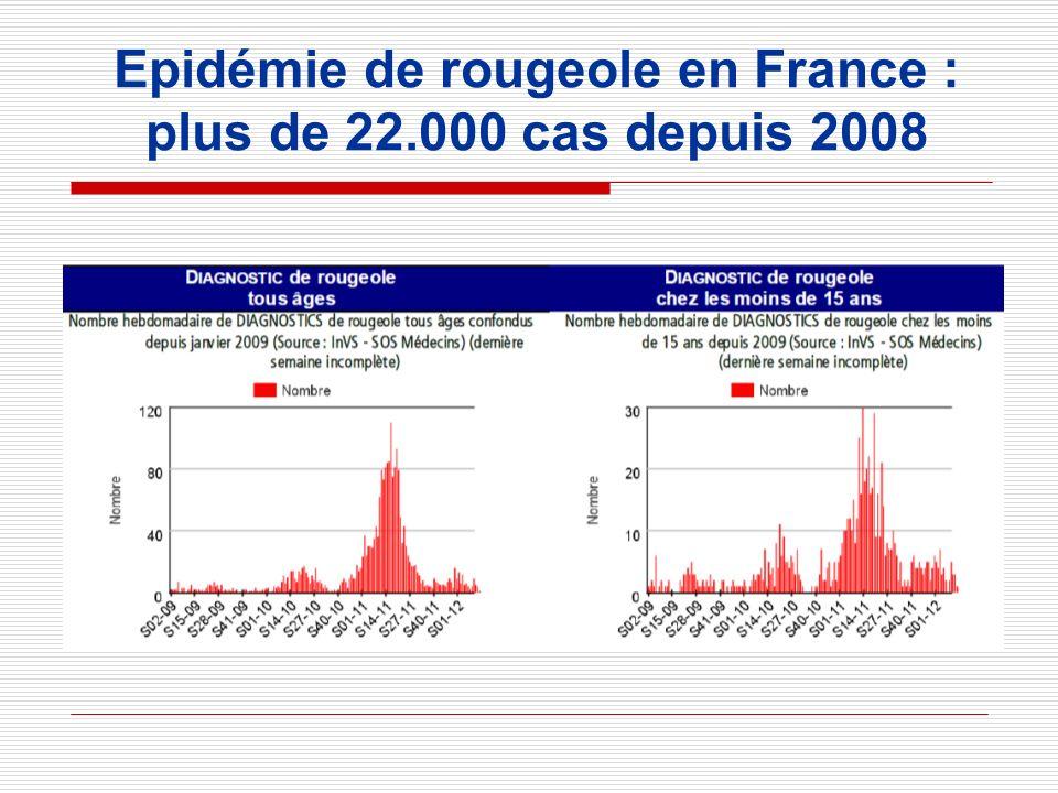 Epidémie de rougeole en France : plus de 22.000 cas depuis 2008
