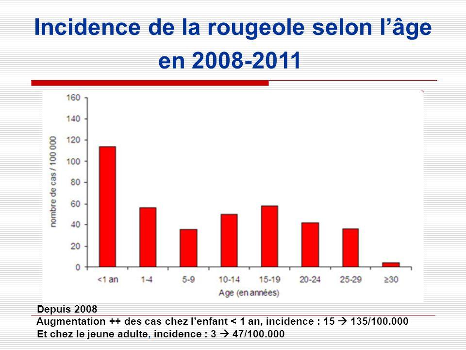 Incidence de la rougeole selon lâge en 2008-2011 Depuis 2008 Augmentation ++ des cas chez lenfant < 1 an, incidence : 15 135/100.000 Et chez le jeune