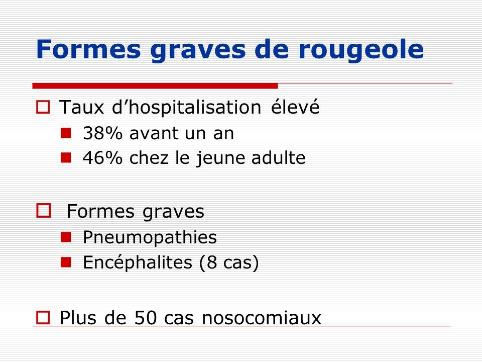Formes graves de rougeole Taux dhospitalisation élevé 38% avant un an 46% chez le jeune adulte Formes graves Pneumopathies Encéphalites (8 cas) Plus d