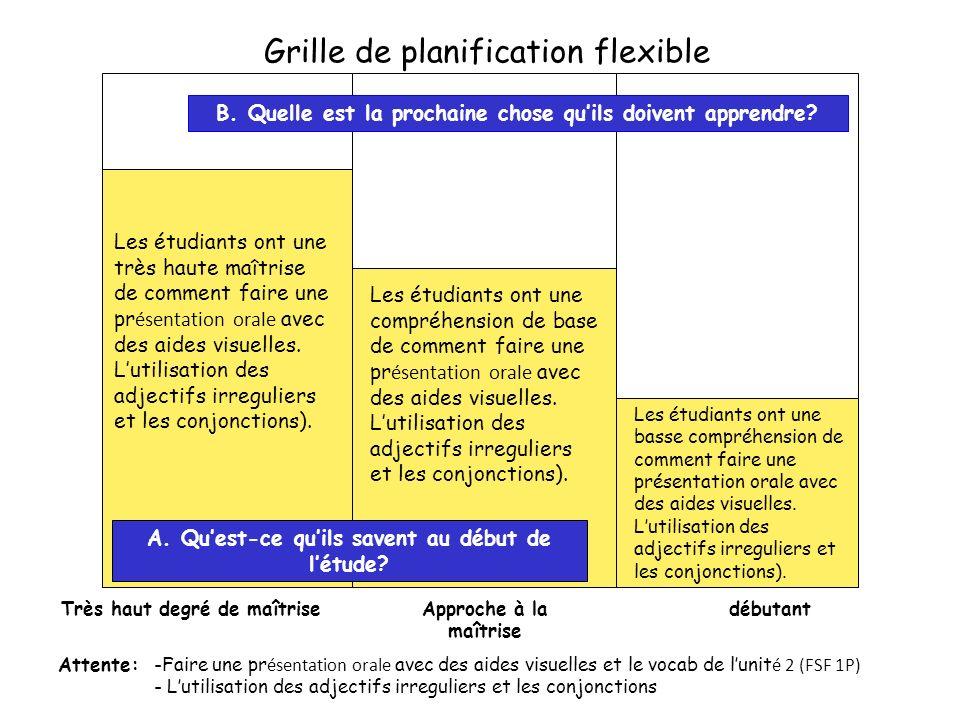 Grille de planification flexible Très haut degré de maîtriseApproche à la maîtrise débutant A.