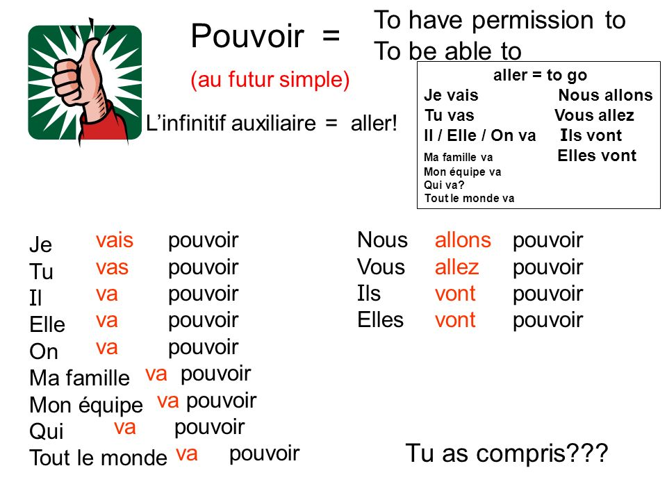 Pouvoir = (au futur simple) To have permission to To be able to Linfinitif auxiliaire = aller.