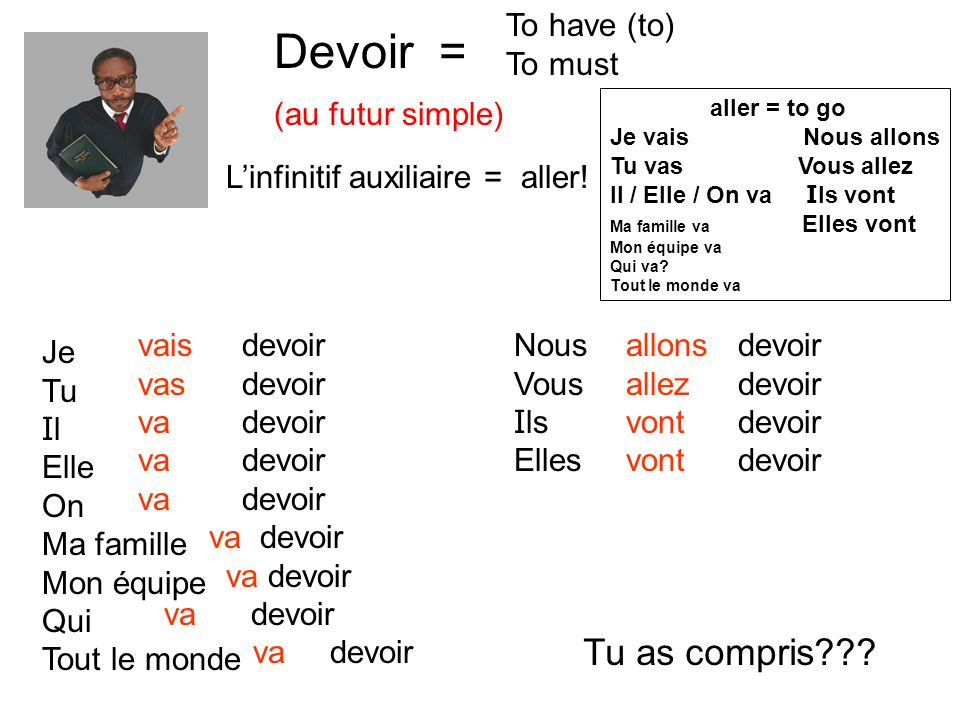 Devoir = (au futur simple) To have (to) To must Linfinitif auxiliaire = aller.