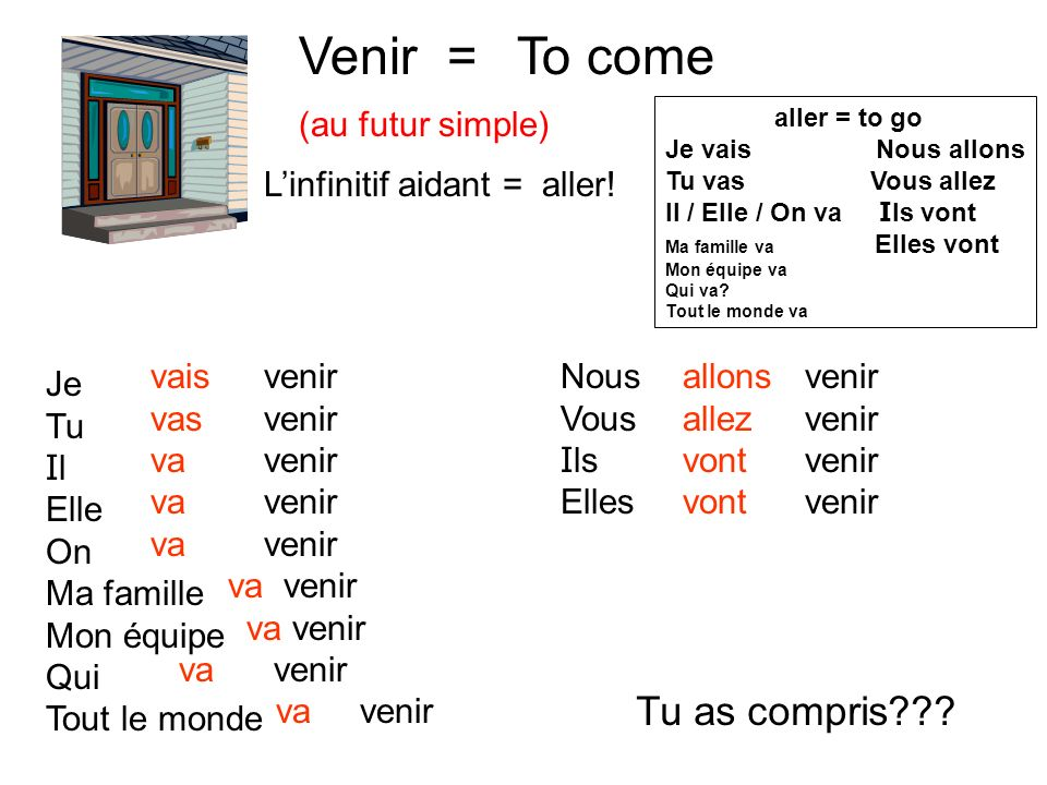 Venir = (au futur simple) To come Linfinitif aidant = aller.