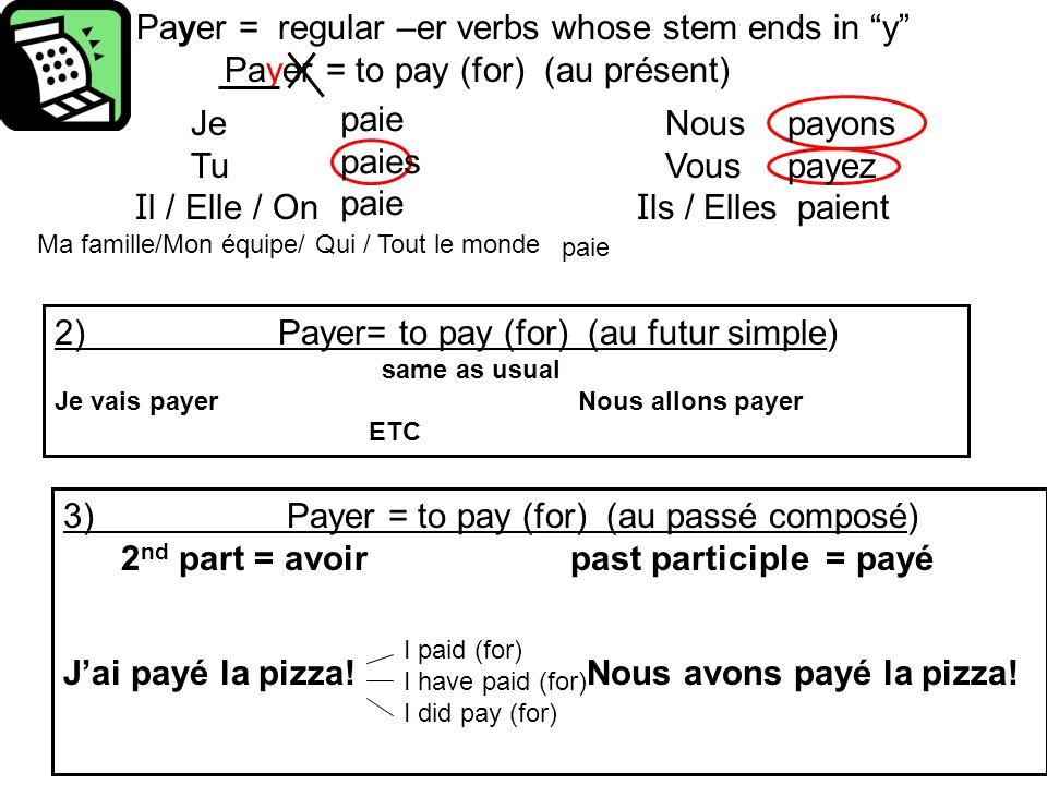 Payer = regular –er verbs whose stem ends in y 1) Payer = to pay (for) (au présent) 2) Payer= to pay (for) (au futur simple) same as usual Je vais pay