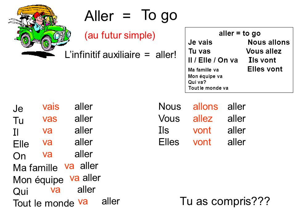 Aller = (au futur simple) To go Linfinitif auxiliaire = aller.