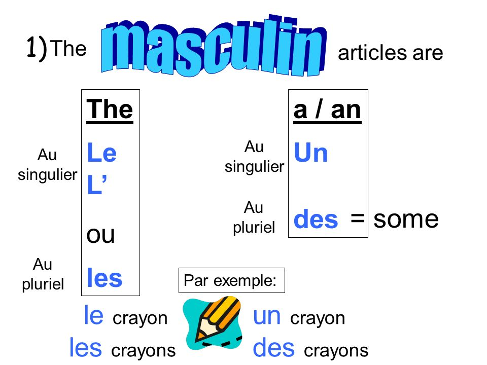 articles are The Le L ou les a / an Un des Au singulier Au pluriel Au singulier Au pluriel = some Par exemple: un crayon des crayons 1) le crayon les crayons