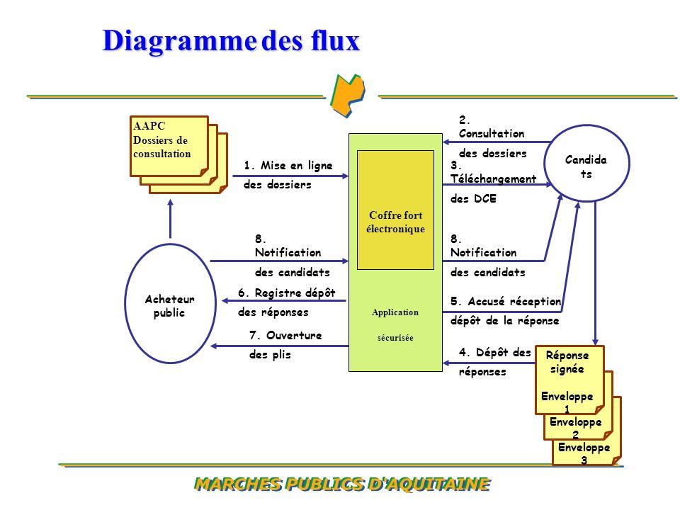 Diagramme des flux Application sécurisée AAPC Dossiers de consultation Coffre fort électronique Enveloppe 3 Enveloppe 2 Réponse signée Enveloppe 1 1.