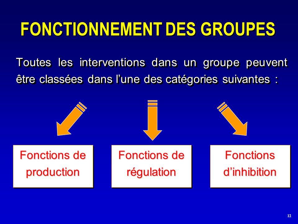 12 FONCTIONNEMENT DES GROUPES Toutes les interventions dans un groupe peuvent être classées dans lune des catégories suivantes : Fonctions de production Fonctions dinhibition Fonctions de régulation