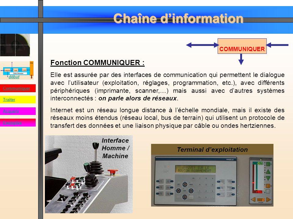 Chaîne dinformation début Communiquer Acquérir Traiter Exemples COMMUNIQUER Fonction COMMUNIQUER : Réseau domestique