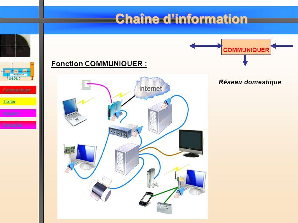 Chaîne dinformation début Communiquer Acquérir Traiter Exemples TRAITER Fonction Traiter : Elle est assurée par la partie qui commande le système.