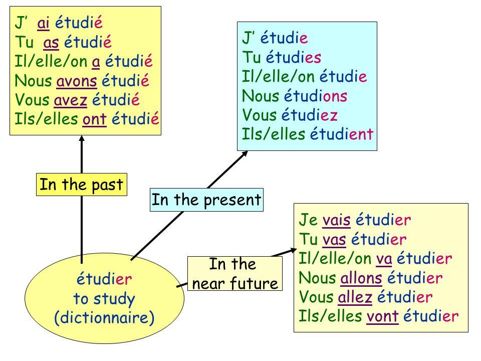 étudier to study (dictionnaire) J étudie Tu étudies Il/elle/on étudie Nous étudions Vous étudiez Ils/elles étudient Je vais étudier Tu vas étudier Il/