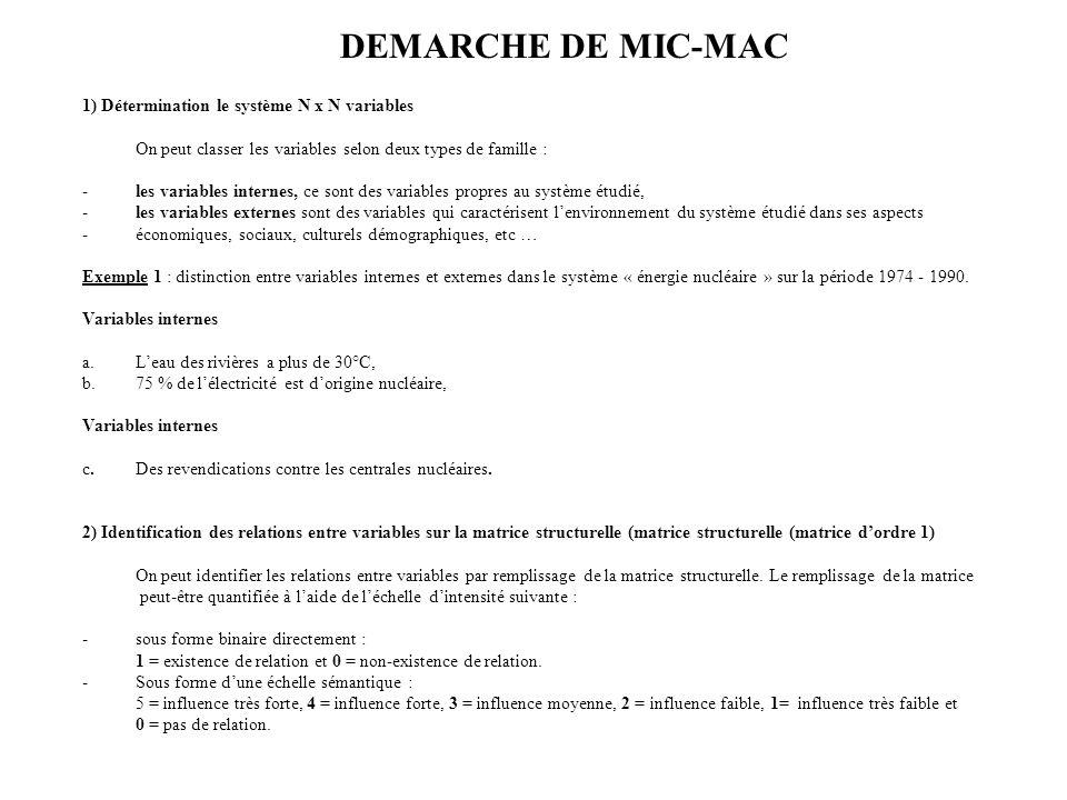 DEMARCHE DE MIC-MAC 1) Détermination le système N x N variables On peut classer les variables selon deux types de famille : -les variables internes, c