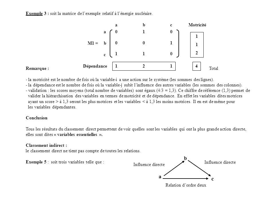 Exemple 3 : soit la matrice de lexemple relatif à lénergie nucléaire. Remarque : - la motricité est le nombre de fois où la variable-i a une action su