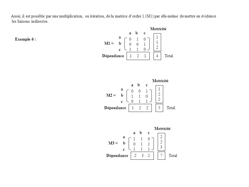 Aussi, il est possible par une multiplication, ou itération, de la matrice dordre 1 (M1) par elle-même de mettre en évidence les liaisons indirectes.