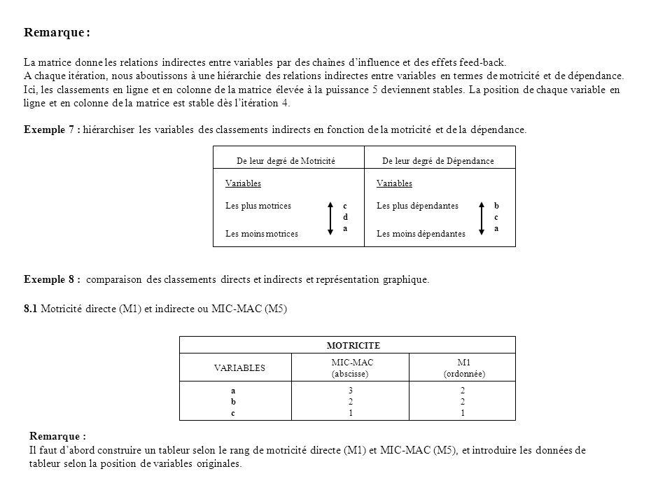 Remarque : La matrice donne les relations indirectes entre variables par des chaînes dinfluence et des effets feed-back.