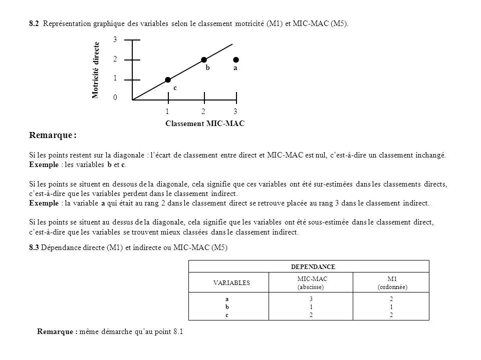 8.2 Représentation graphique des variables selon le classement motricité (M1) et MIC-MAC (M5). Remarque : Si les points restent sur la diagonale : léc