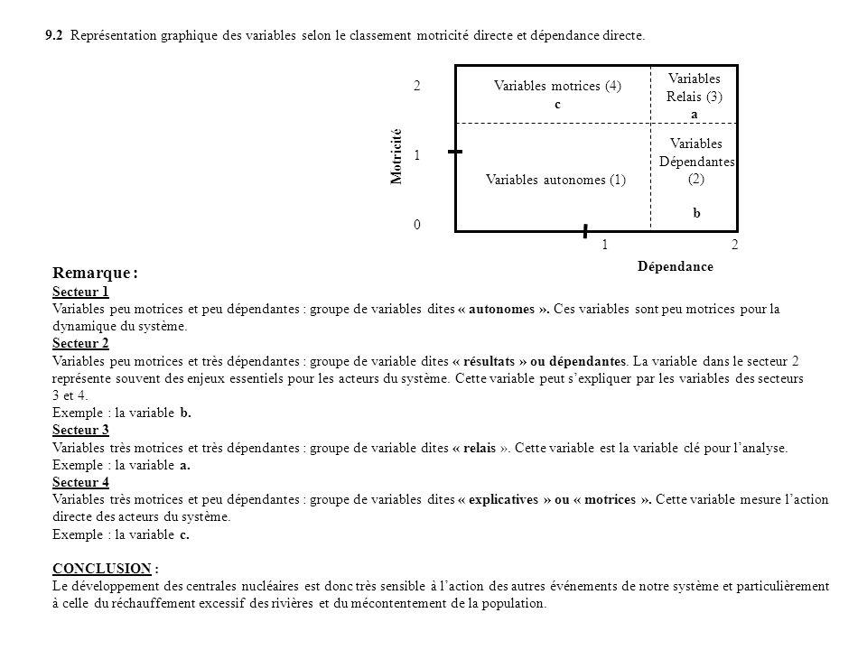 Variables motrices (4) c Variables Relais (3) a Variables Dépendantes (2) b Variables autonomes (1) 210210 Dépendance Motricité 12 9.2 Représentation graphique des variables selon le classement motricité directe et dépendance directe.