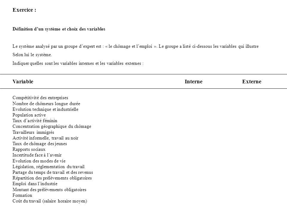 Exercice : Définition dun système et choix des variables Le système analysé par un groupe dexpert est : « le chômage et lemploi ». Le groupe a listé c