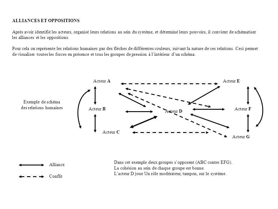 ALLIANCES ET OPPOSITIONS Après avoir identifié les acteurs, organisé leurs relations au sein du système, et déterminé leurs pouvoirs, il convient de schématiser les alliances et les oppositions.