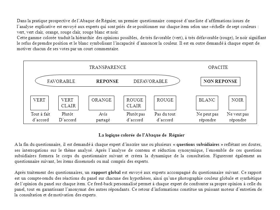 Dans la pratique prospective de lAbaque de Régnier, un premier questionnaire composé dune liste daffirmations issues de lanalyse explicative est envoy