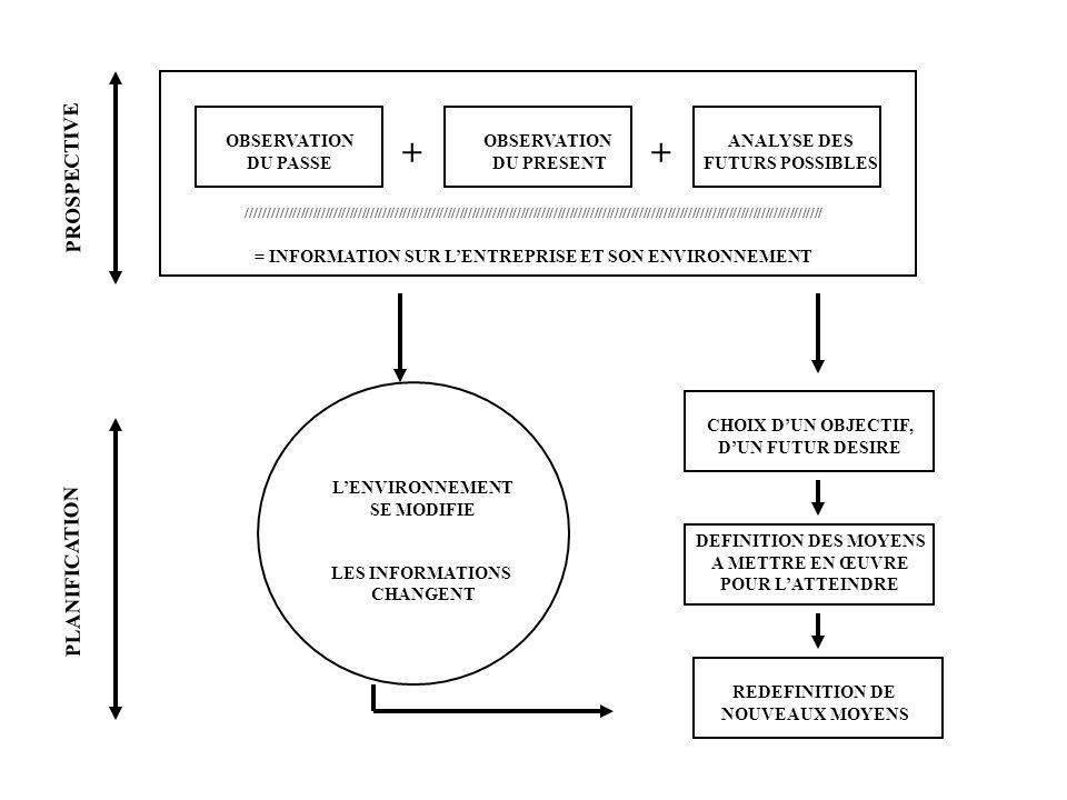 CHOIX DUN OBJECTIF, DUN FUTUR DESIRE ANALYSE DES FUTURS POSSIBLES DEFINITION DES MOYENS A METTRE EN ŒUVRE POUR LATTEINDRE REDEFINITION DE NOUVEAUX MOYENS OBSERVATION DU PRESENT OBSERVATION DU PASSE PROSPECTIVE PLANIFICATION = INFORMATION SUR LENTREPRISE ET SON ENVIRONNEMENT ///////////////////////////////////////////////////////////////////////////////////////////////////////////////////////////////////////////// LENVIRONNEMENT SE MODIFIE LES INFORMATIONS CHANGENT ++