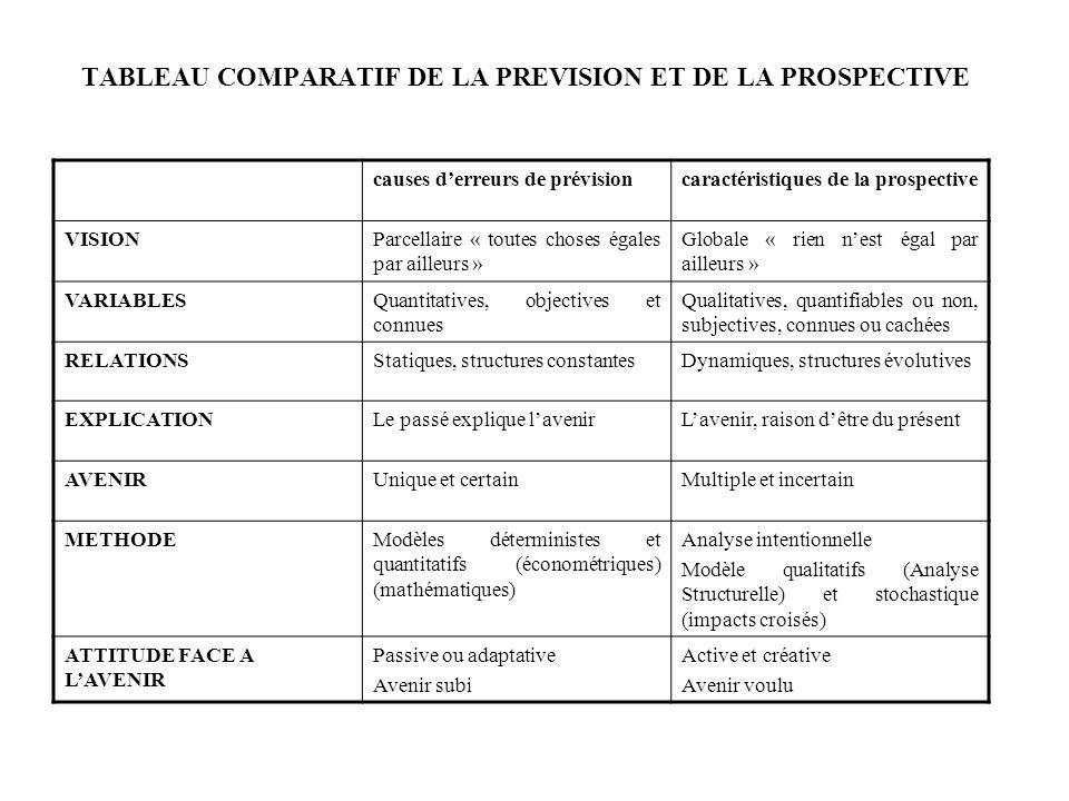 TABLEAU COMPARATIF DE LA PREVISION ET DE LA PROSPECTIVE causes derreurs de prévisioncaractéristiques de la prospective VISIONParcellaire « toutes chos