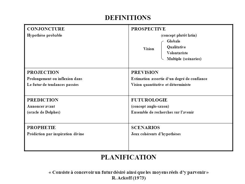 DEFINITIONS CONJONCTURE Hypothèse probable PROSPECTIVE ( concept plutôt latin) Globale Qualitative Volontariste Multiple (scénarios) PROJECTION Prolongement ou inflexion dans Le futur de tendances passées PREVISION Estimation assortie dun degré de confiance Vision quantitative et déterministe PREDICTION Annoncer avant (oracle de Delphes) FUTUROLOGIE (concept anglo-saxon) Ensemble de recherches sur lavenir PROPHETIE Prédiction par inspiration divine SCENARIOS Jeux cohérents dhypothèses PLANIFICATION « Consiste à concevoir un futur désiré ainsi que les moyens réels dy parvenir » R.