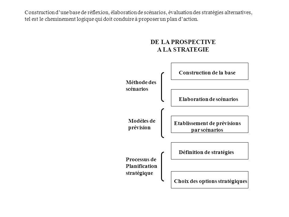 DE LA PROSPECTIVE A LA STRATEGIE Construction dune base de réflexion, élaboration de scénarios, évaluation des stratégies alternatives, tel est le cheminement logique qui doit conduire à proposer un plan daction.