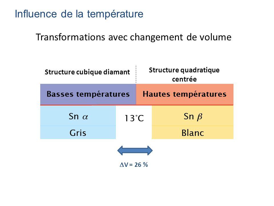 Transformations avec changement de volume Influence de la température V = 26 % Structure cubique diamant Structure quadratique centrée