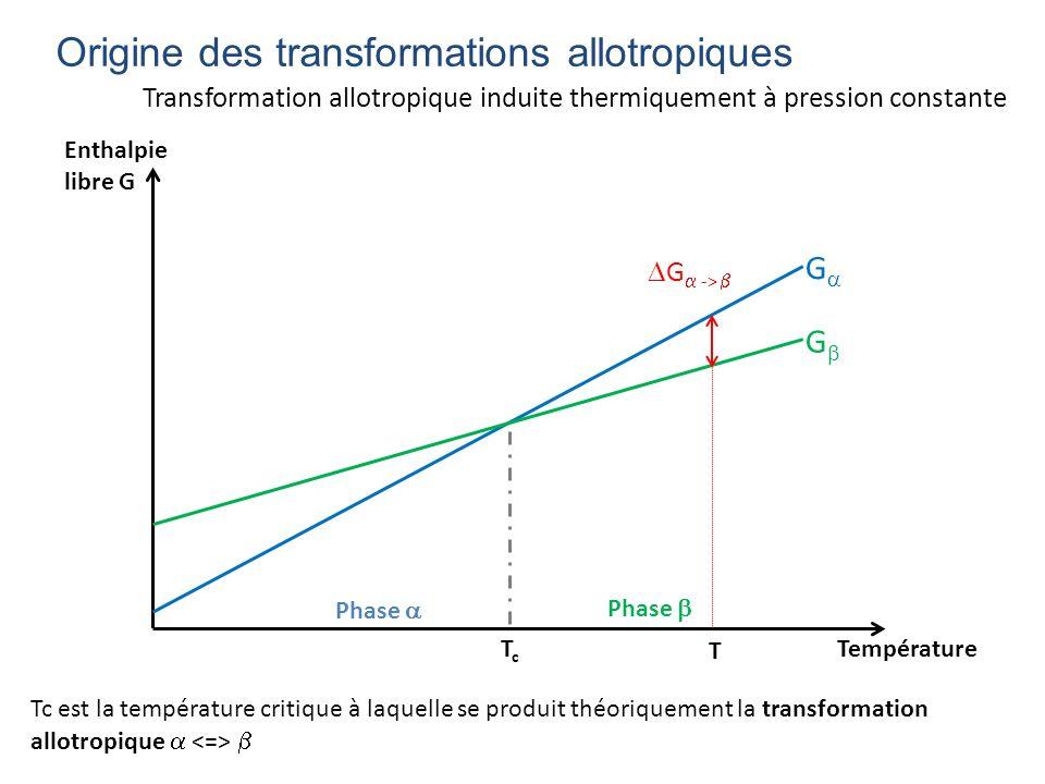 Origine des transformations allotropiques G G Température Enthalpie libre G TcTc Phase Tc est la température critique à laquelle se produit théoriquem