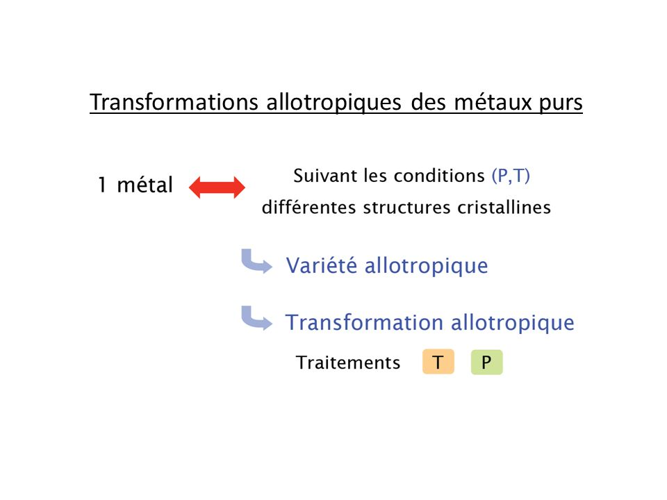 Influence de la température Transformations sans changement de volume 1340 ° C