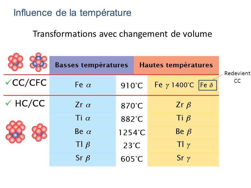 Transformations avec changement de volume Influence de la température Redevient CC
