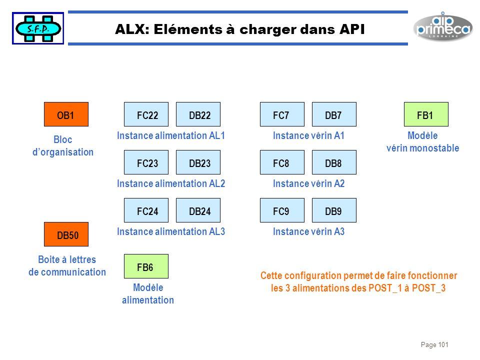 Page 101 ALX: Eléments à charger dans API OB1 DB50 FC22 FB6 DB22FC7DB7 Instance vérin A1 Bloc dorganisation Instance alimentation AL1 Modèle alimentat