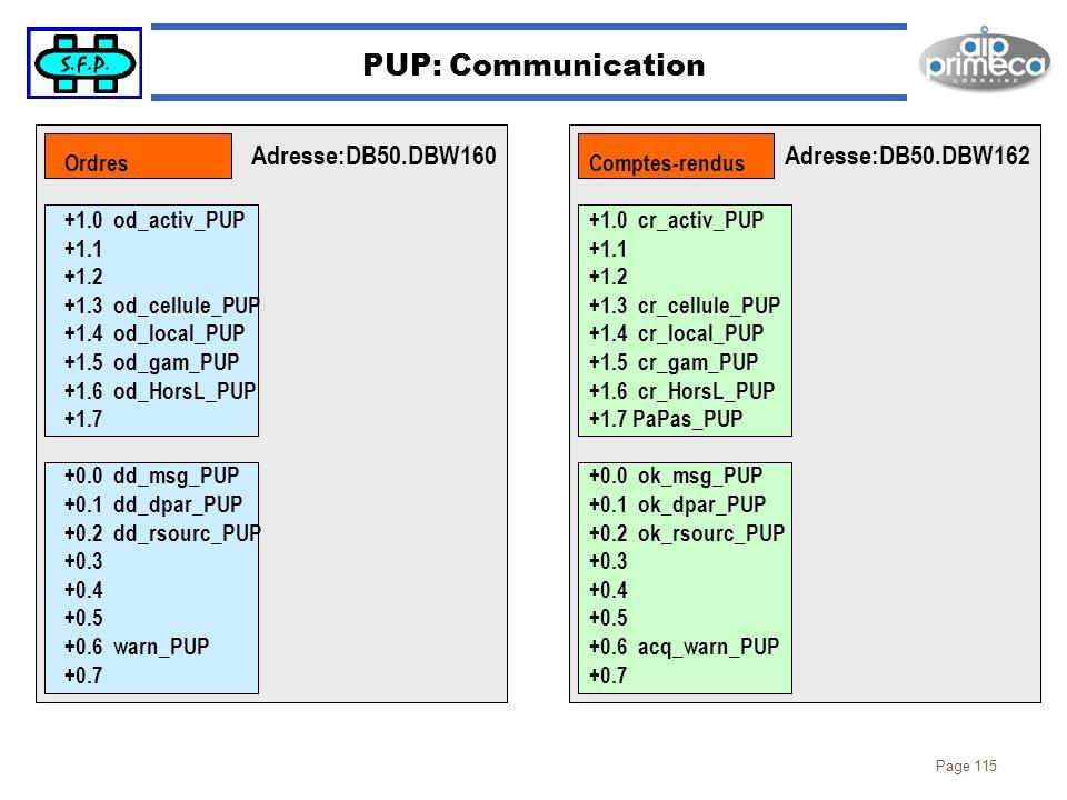 Page 115 PUP: Communication Adresse:DB50.DBW160Adresse:DB50.DBW162 Ordres +1.0 od_activ_PUP +1.1 +1.2 +1.3 od_cellule_PUP +1.4 od_local_PUP +1.5 od_ga